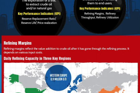 Chevron Industry Analysis Infographic