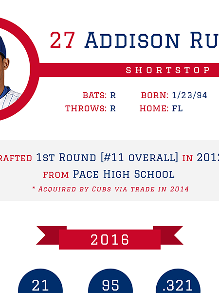 Addison Russell - Chicago Cubs 2016 MLB Player Infographic Infographic