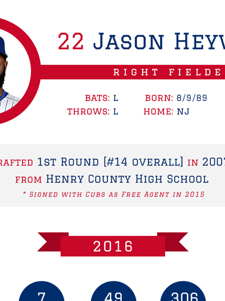 Jason Heyward - Chicago Cubs 2016 MLB Player Infographic Infographic