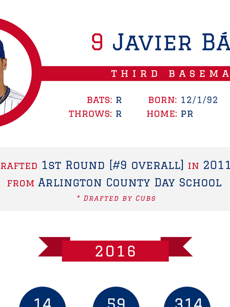 Javier Baez - Chicago Cubs 2016 MLB Player Infographic Infographic