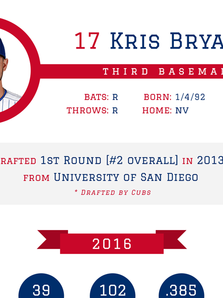 Kris Bryant - Chicago Cubs 2016 MLB Player Infographic Infographic
