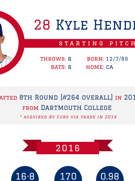 Kyle Hendricks - Chicago Cubs 2016 MLB Player Infographic Infographic