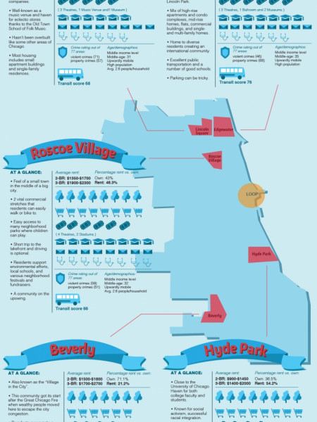 5 Family-Friendly Chicago Neighborhoods For Renters Infographic