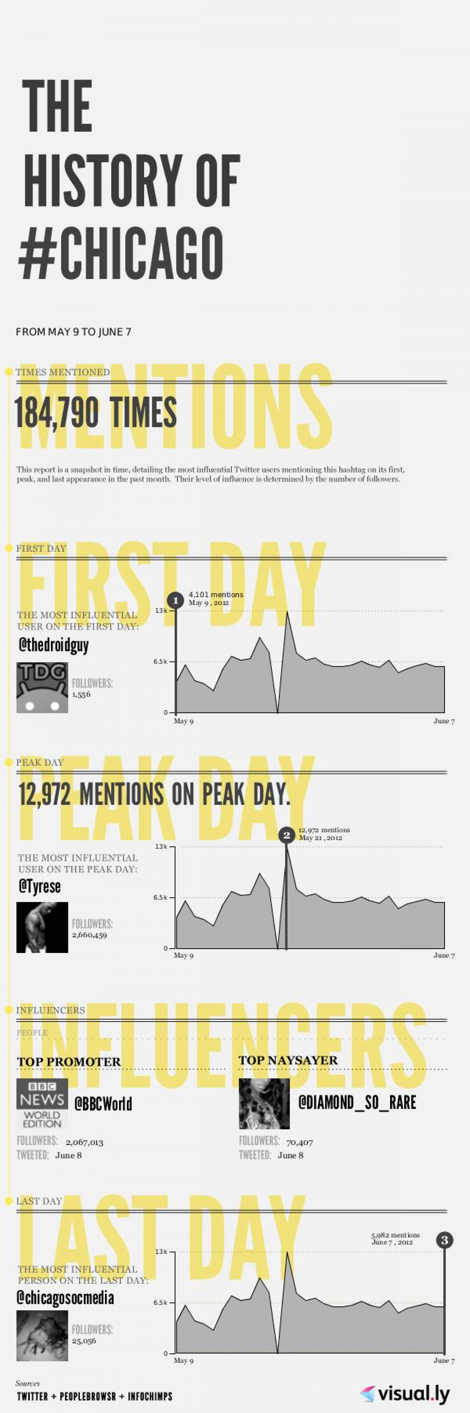 Chicago trend on Twitter Infographic