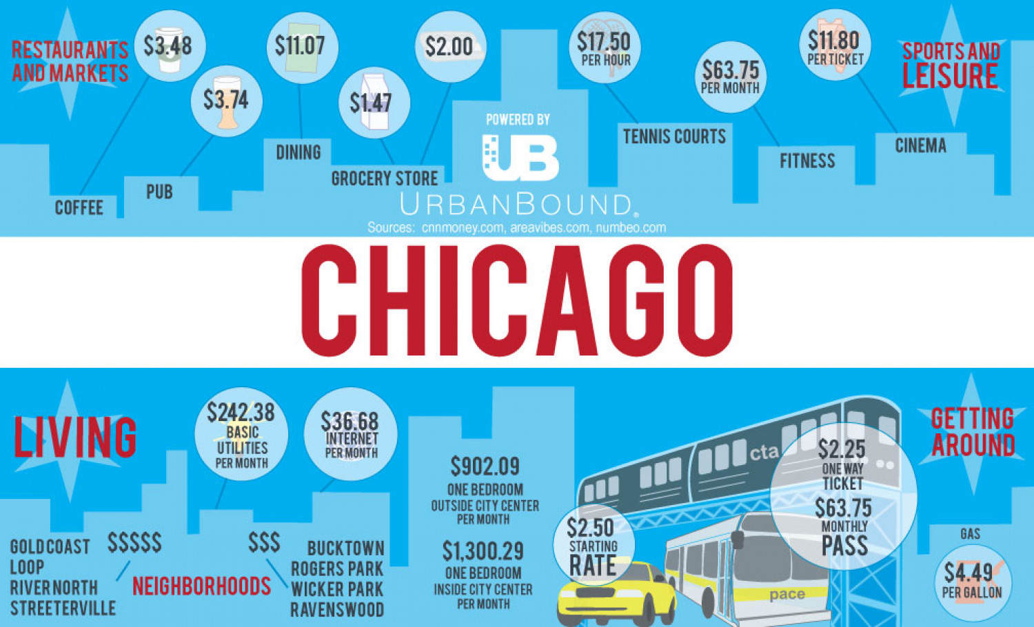 Cost of living in Chicago Infographic