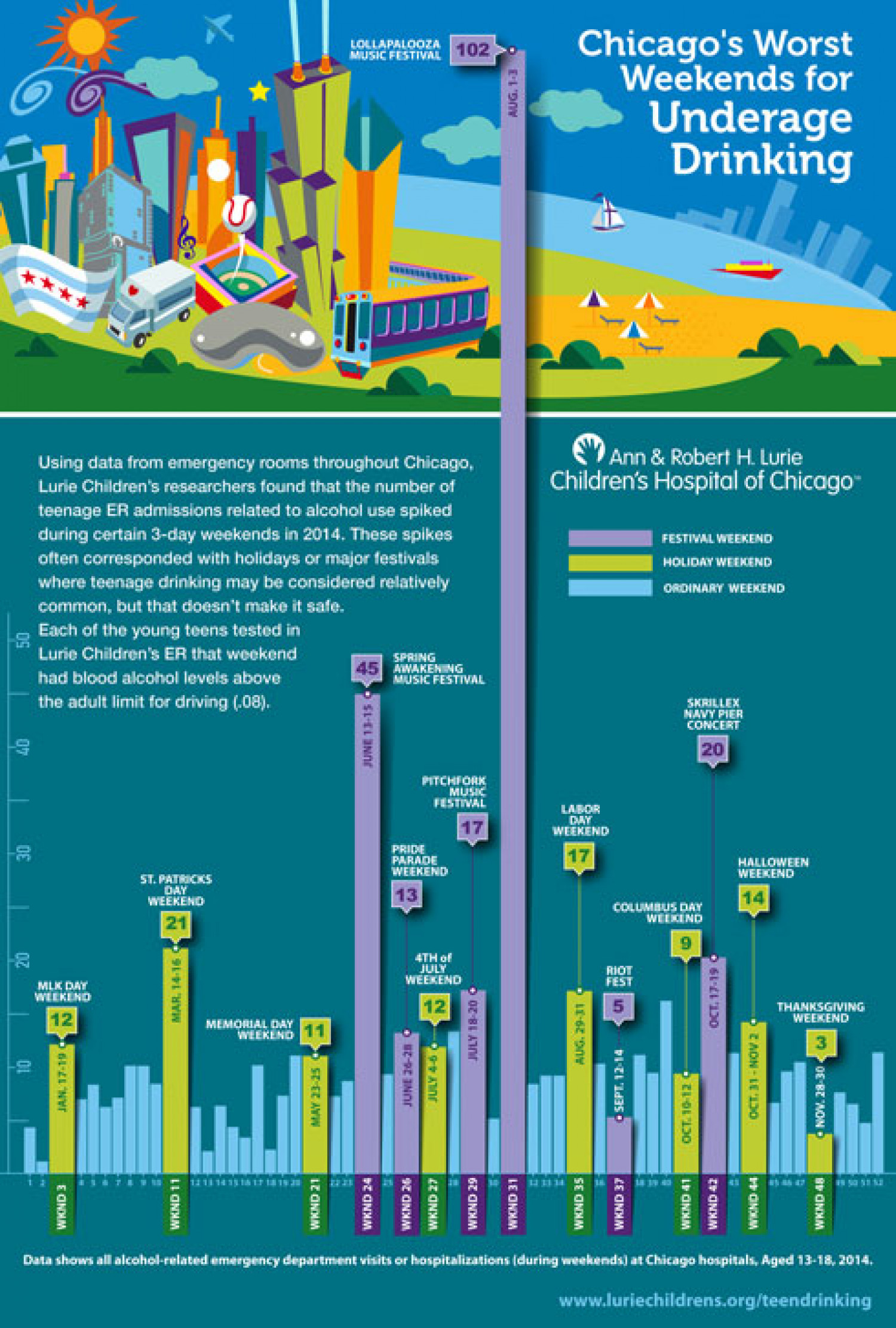 Chicago's Worst Weekends for Underage Drinking Infographic