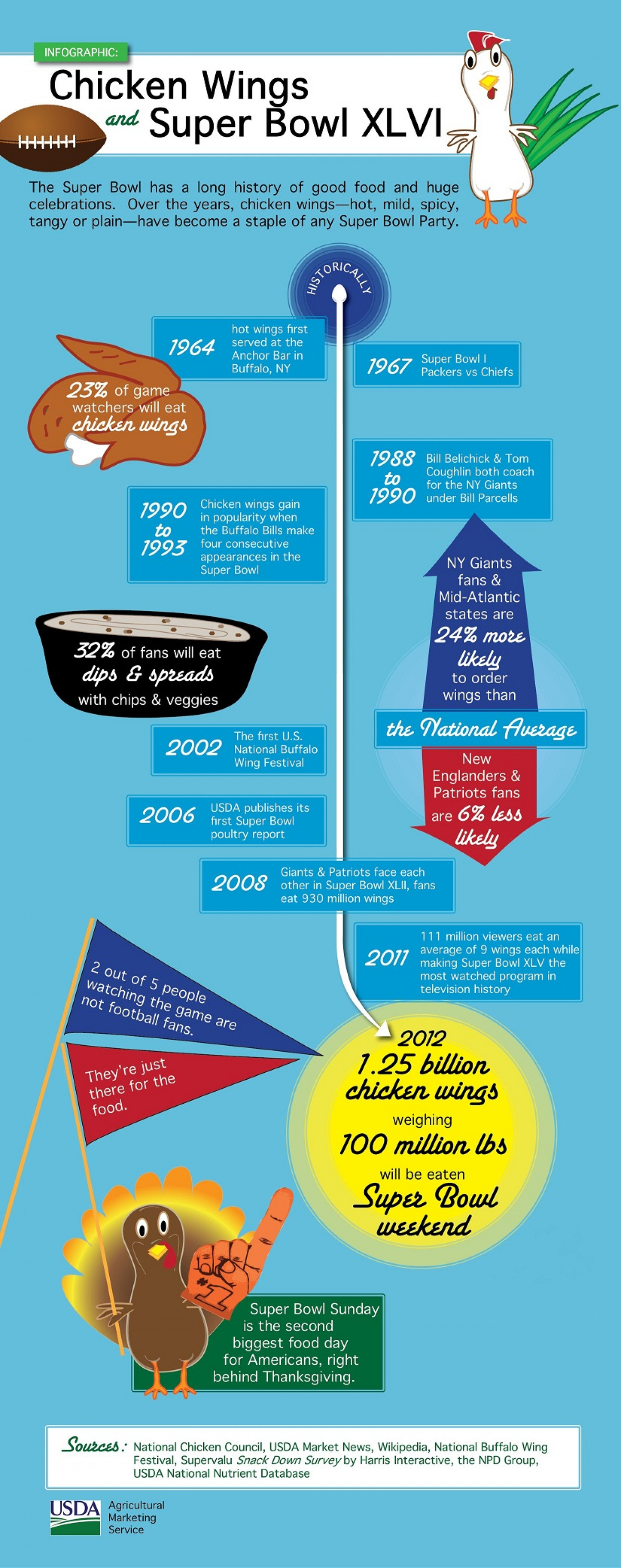 Chicken Wings and Super Bowl XLVI Infographic