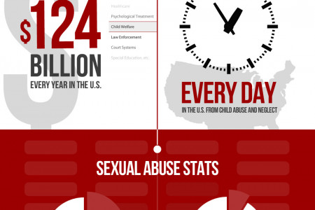 Child Abuse Statistics in America Infographic