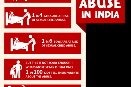 Child Safety in schools Infographic