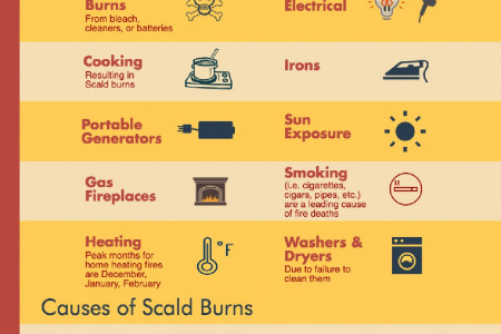 CHILD SCALD BURN SAFETY INFOGRAPHIC Infographic