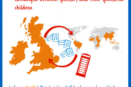 Child Sponsorship - What didn't you know? Infographic