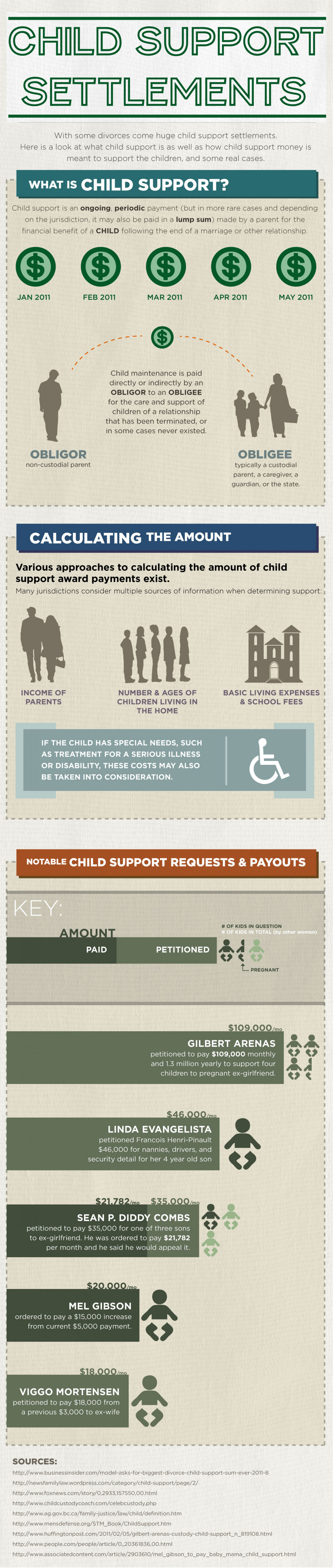 Child Support Settlements Infographic