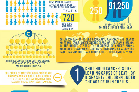 Childhood Cancer- By the numbers Infographic