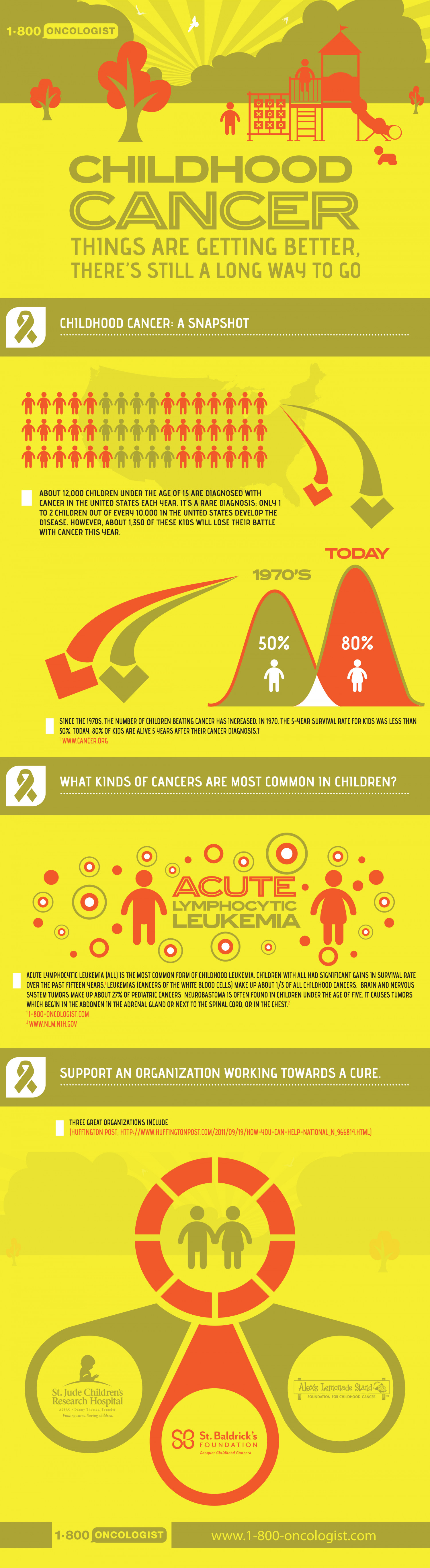 Childhood Cancer: Things Are Getting Better, There's Still A Long Way To Go Infographic