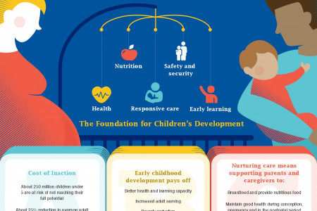 Childhood Development Infographic