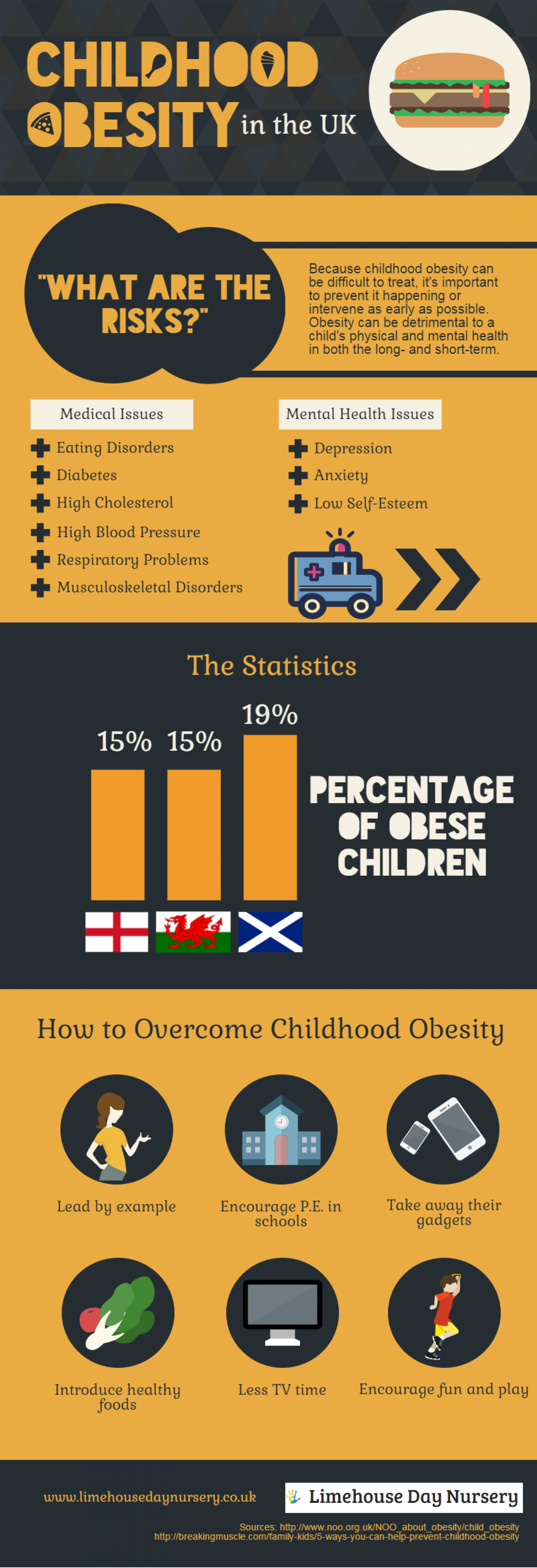childrens obesity in the uk Children's health provides expert pediatric health, wellness & acute care services in dallas and throughout texas learn about the quality care options for your child near you.