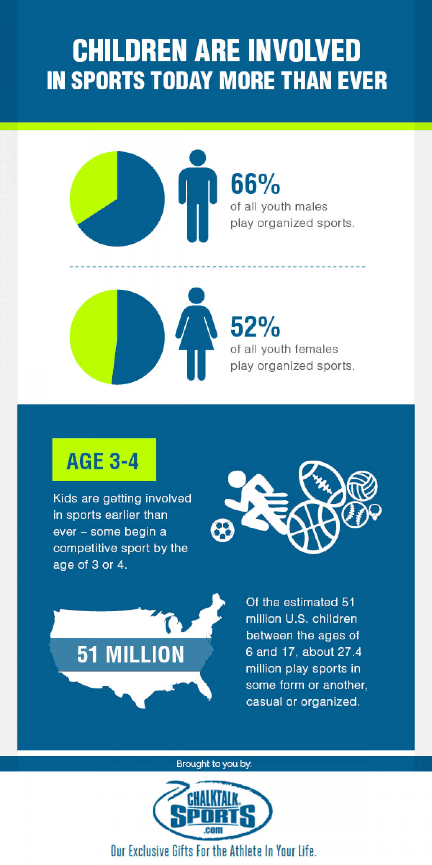 youth involvement in sports essay Water sports essay we play sports what are the benefits of competitive sports for youth why do people love sports involving oneself in sports is far more than just an engaging and healthy hobby as research shows, an active participation in sports has a positive influence on a teenager's.