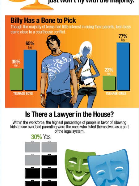 Children Try to Sue Mom for Bad Parenting Infographic