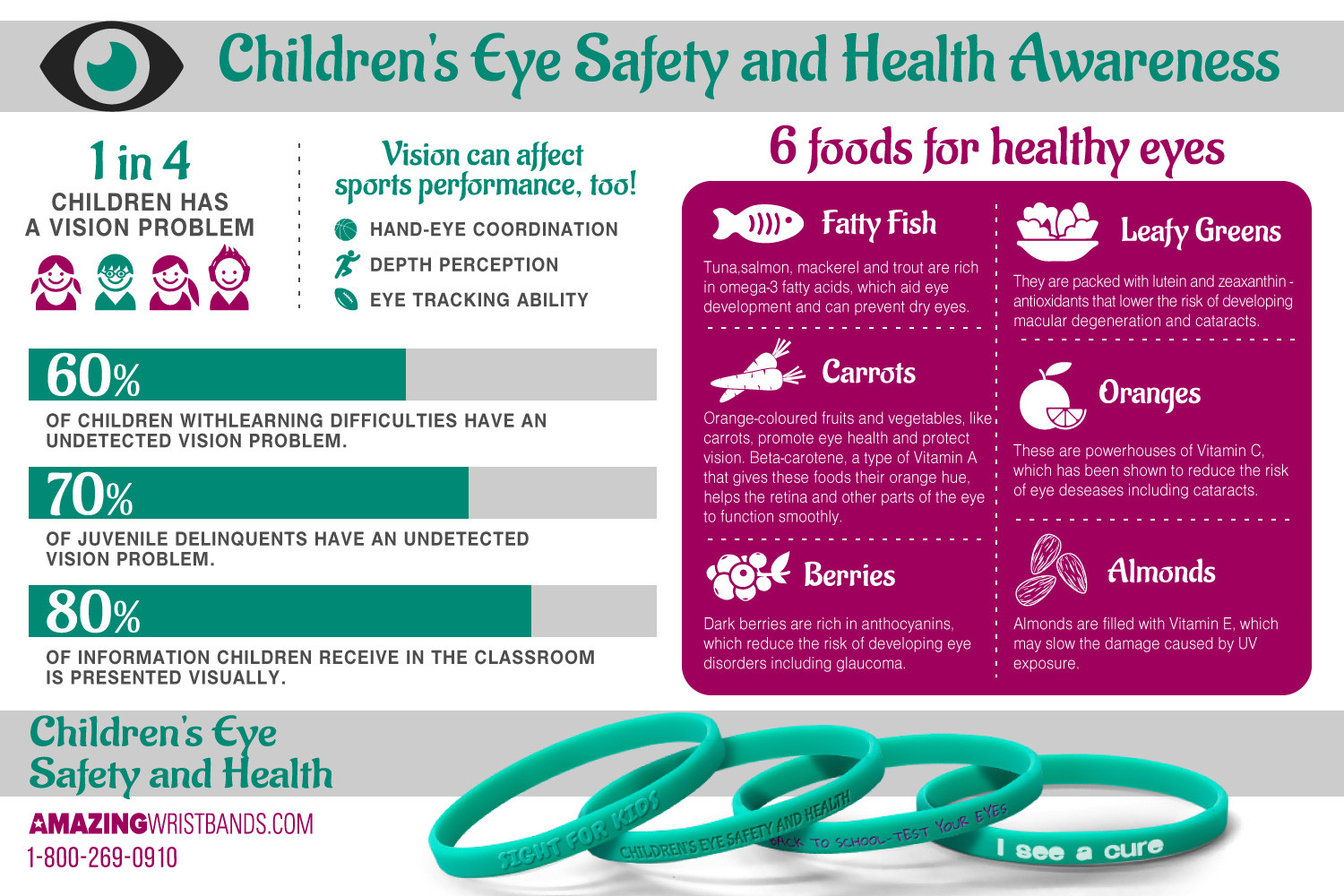 Children's Eye Health and Safety Infographics Infographic