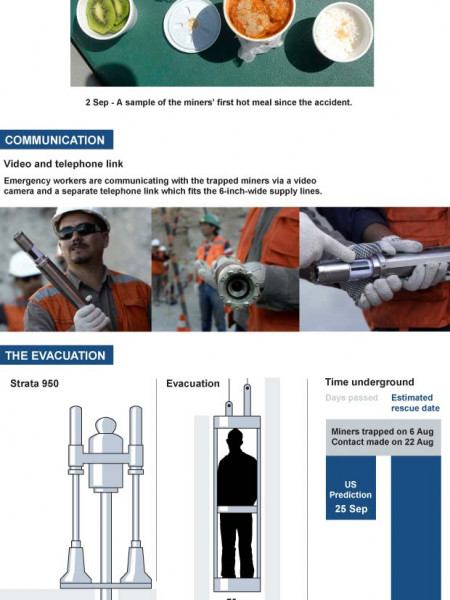 Chile Mine Rescue Infographic
