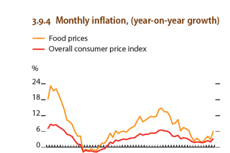 China : Supply-side contributions to growth,  Monthly inflation, year to year growth Infographic