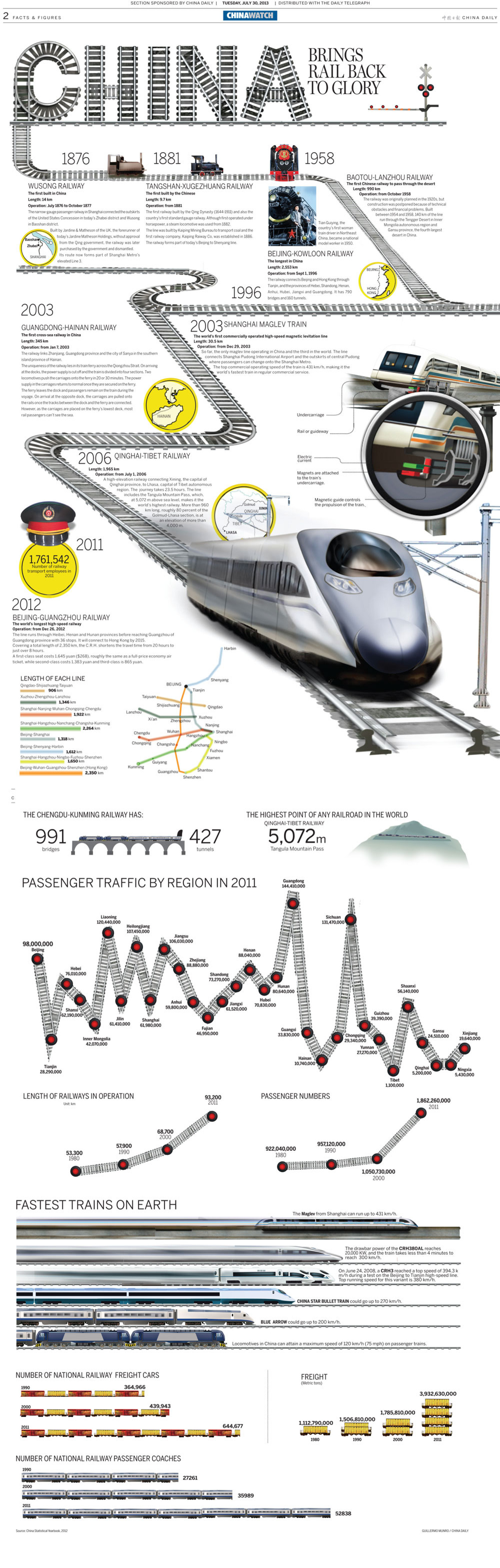China brings back the glory to the rail Infographic