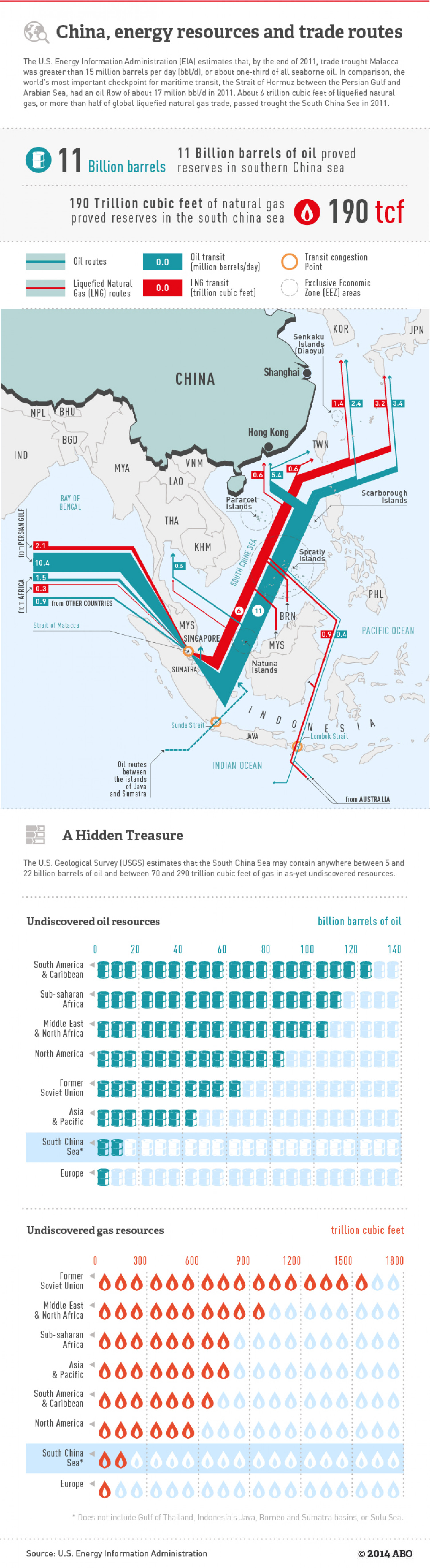 China, energy resources and trade routes Infographic