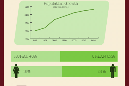 China Population | 2014 Breakdown Infographic