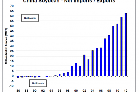 China Soybea - Net Imports/exports Infographic