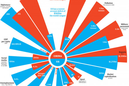 China vs. America: How Do the Two Compare? Infographic
