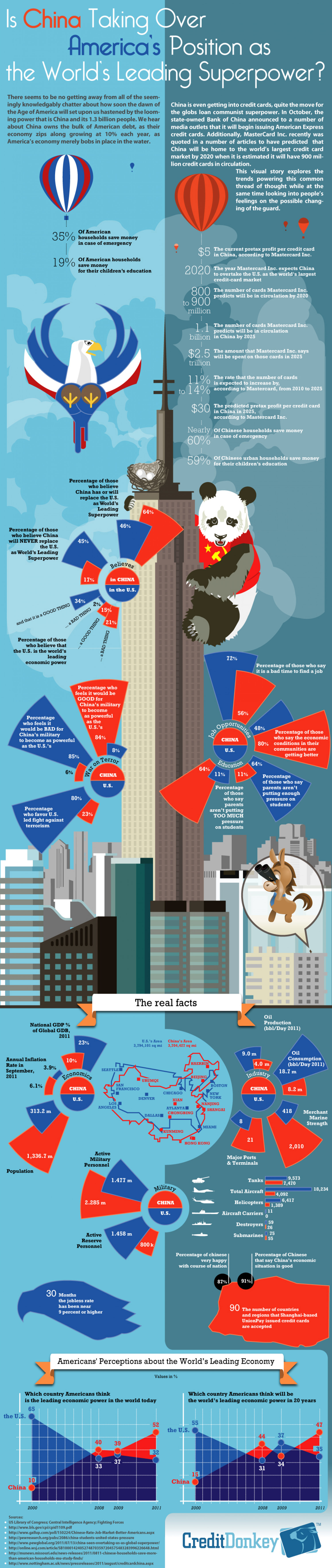 China vs US Economy: Perceptions, Opportunities and the Real Facts Infographic