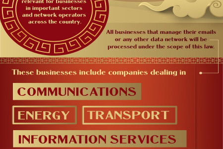 China's Cybersecurity Laws & Reforms Infographic