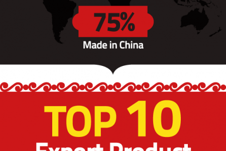 Chinese export in numbers Infographic