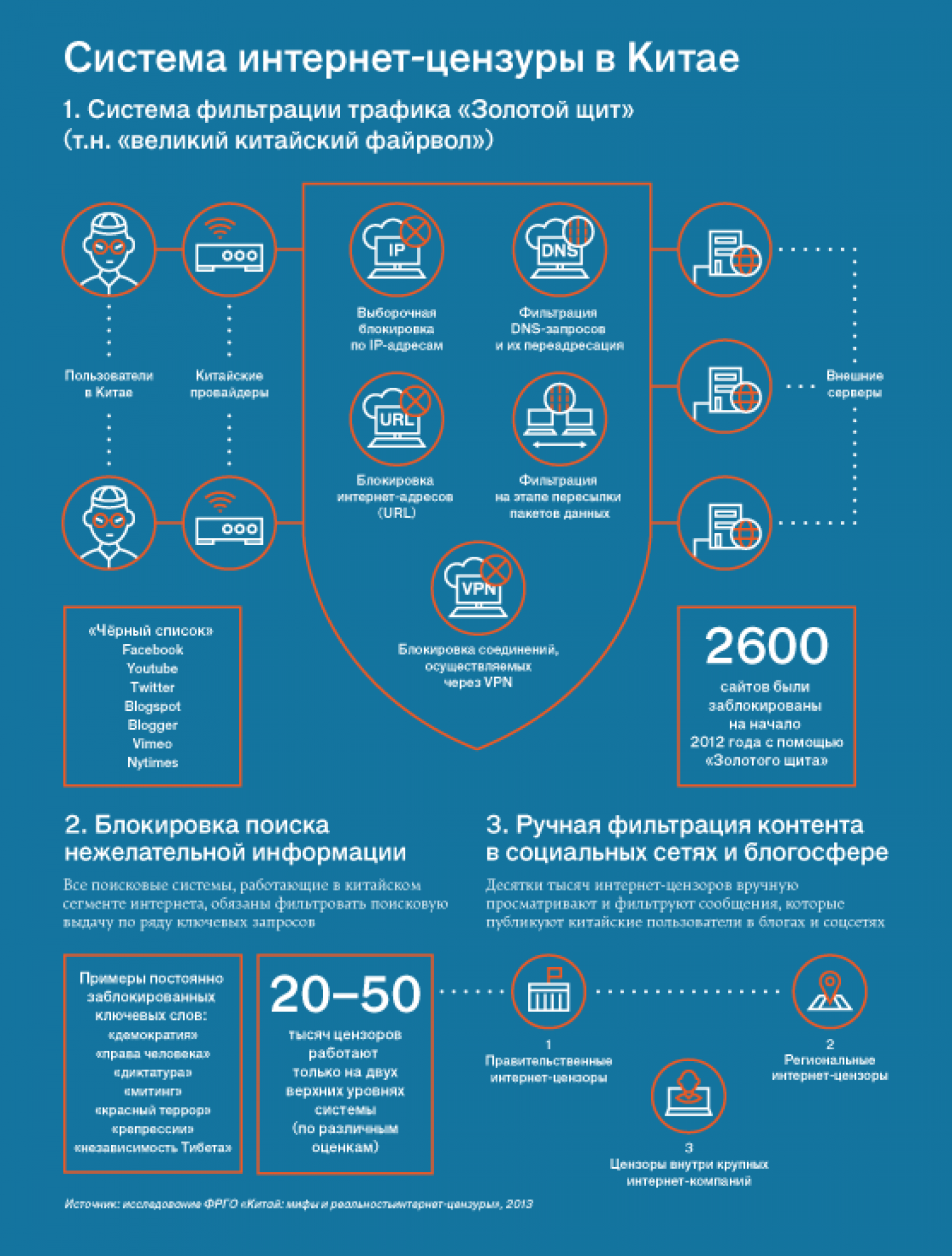 Chinese Firewall Infographic