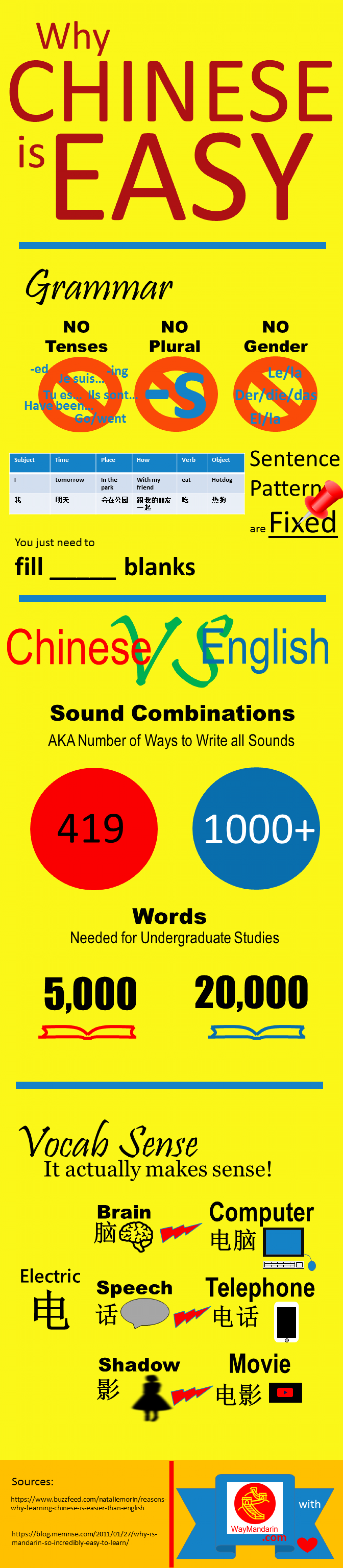 Chinese is Easy. You Just Think It's Hard. Infographic
