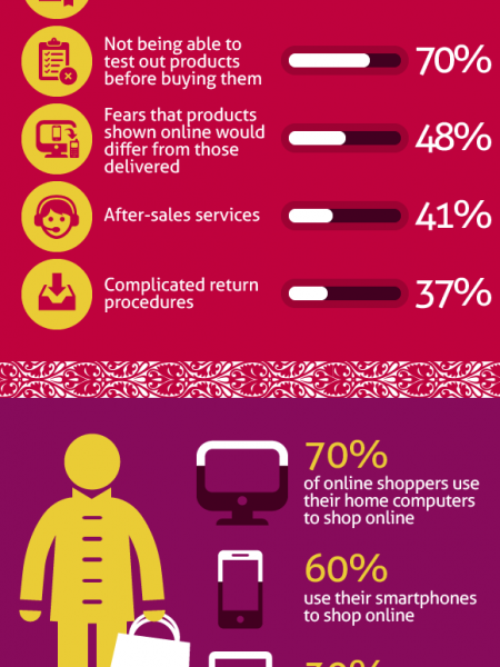 Chinese Online Shopping Trends Visually