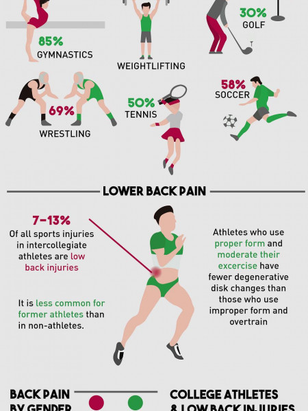 Chiropractic Care & Sports Injuries Infographic