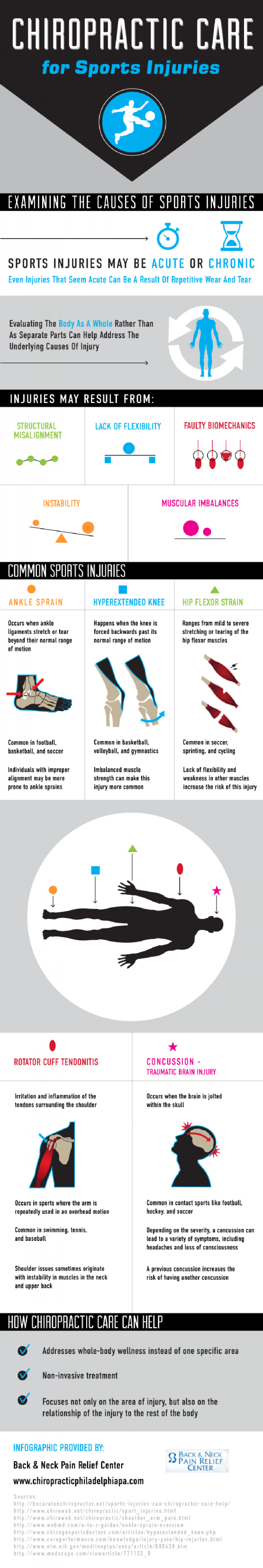 Chiropractic Care for Sports Injuries Infographic