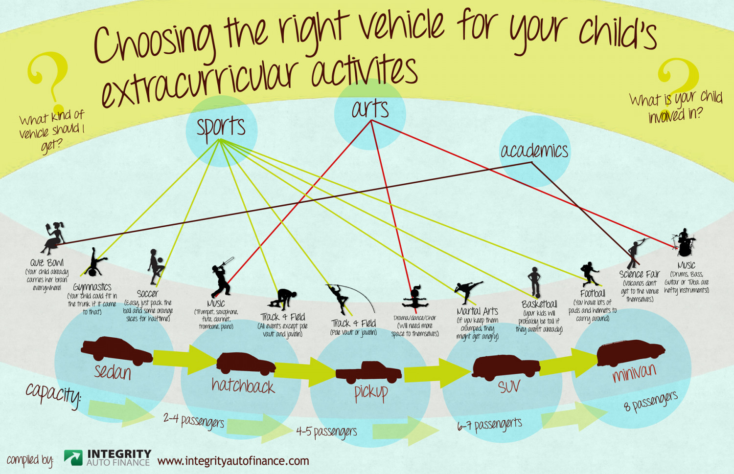 Choose the right vehicle for your children's activities Infographic