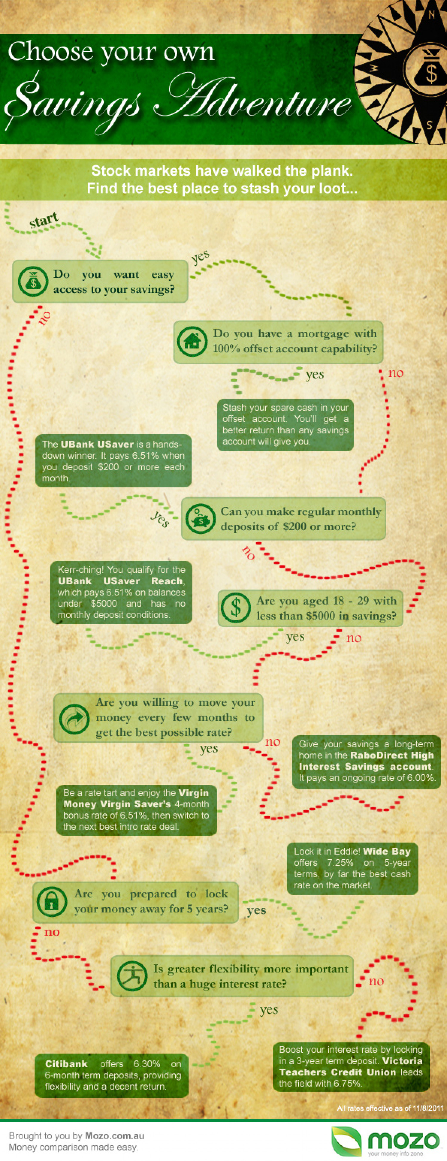 Choose Your Own Savings Account Adventure Infographic