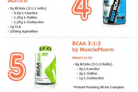 Choosing a BCAA Supplement - Top 10 Considerations Infographic