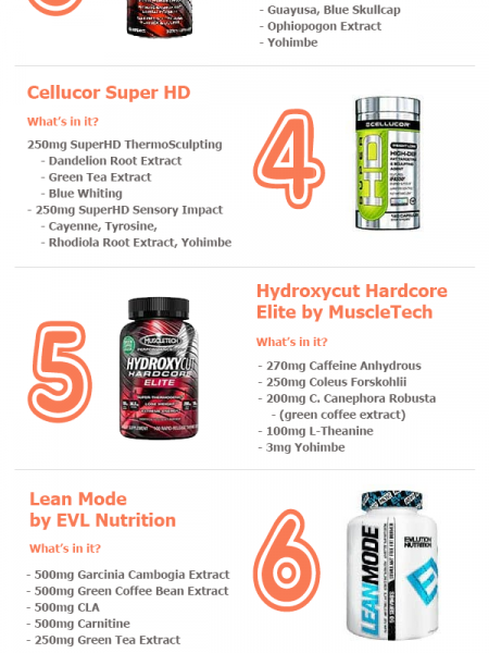 Choosing a Fat Burning Supplement for Men - Top 10 Considerations Infographic