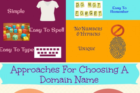 Choosing a Memorable Domain Name for Your Business Infographic