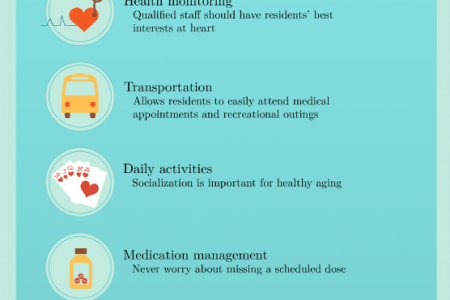 Choosing a Quality Assisted Living Community  Infographic
