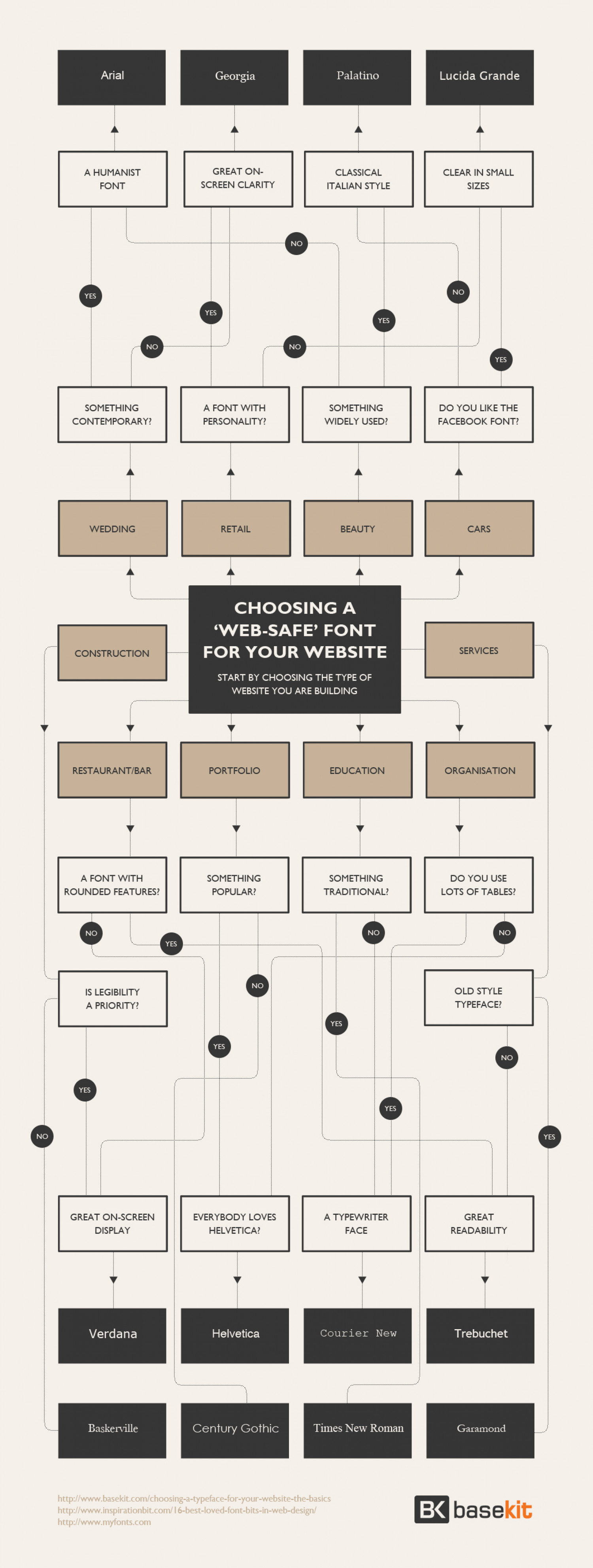 Choosing A Web-Safe Font For Your Website Infographic