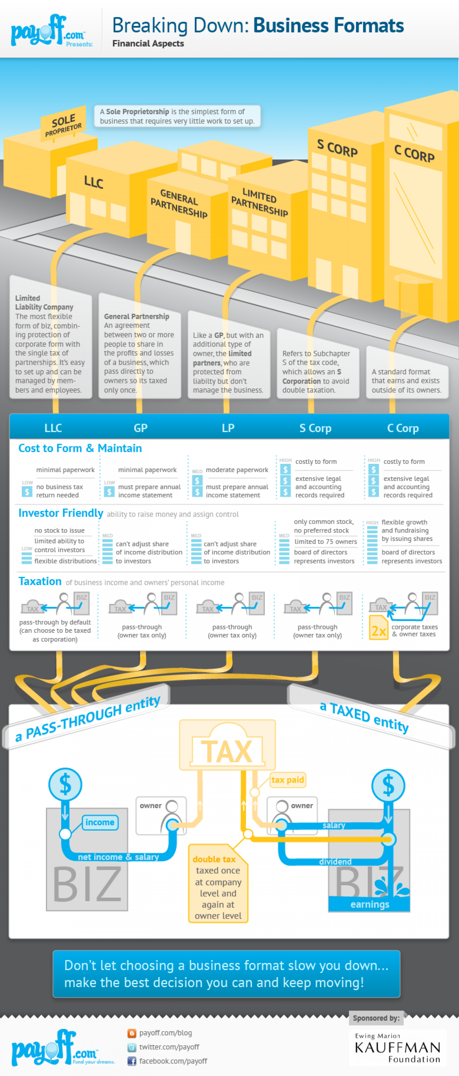 Choosing Financial Structure for Your Startup Infographic