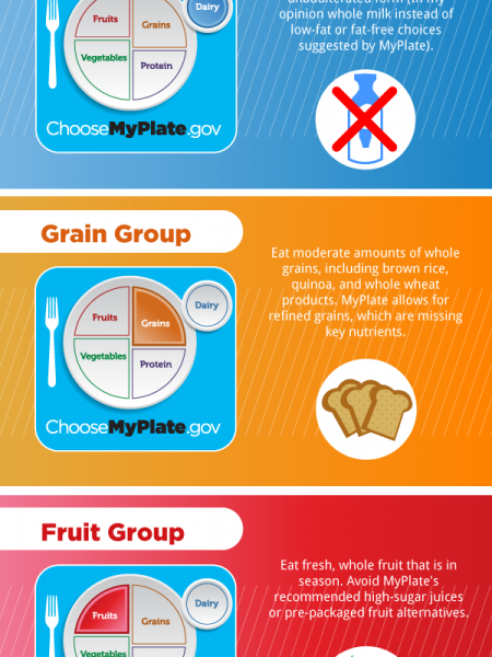 Balanced Diet Infographics