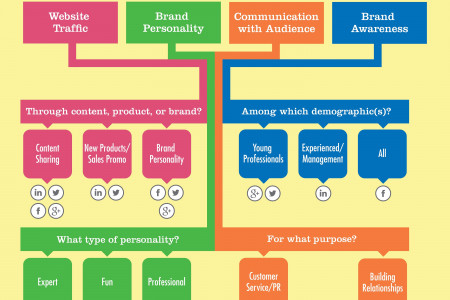 Choosing Social Media Channels For Your Business   inSegment Infographic