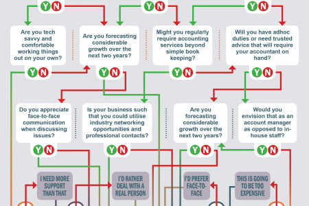 Choosing The Best Accountants For Your Business Infographic
