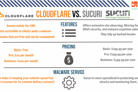 Choosing the Best from Cloudflare Vs Sucuri - Webtraffic.agency Infographic